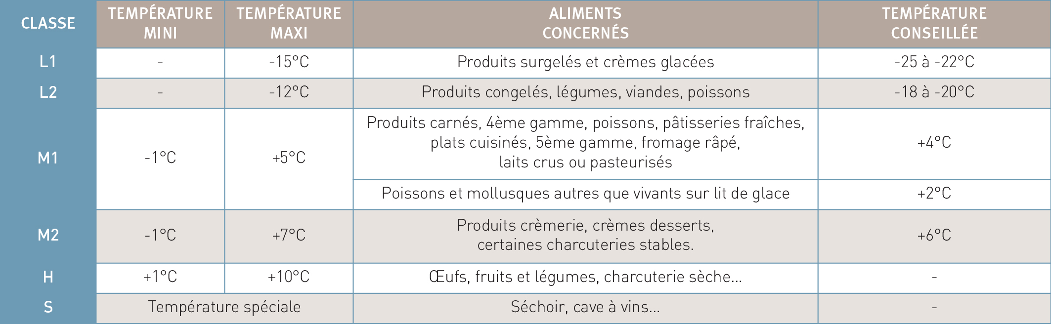 Classification des vitrines et conservation des aliments